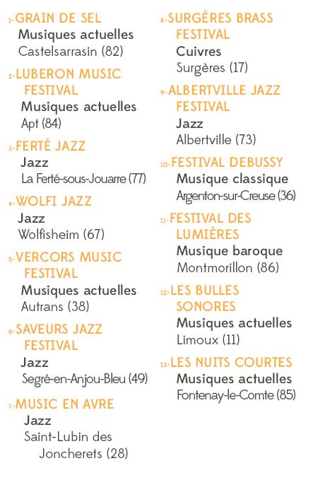 Liste festivals 2019